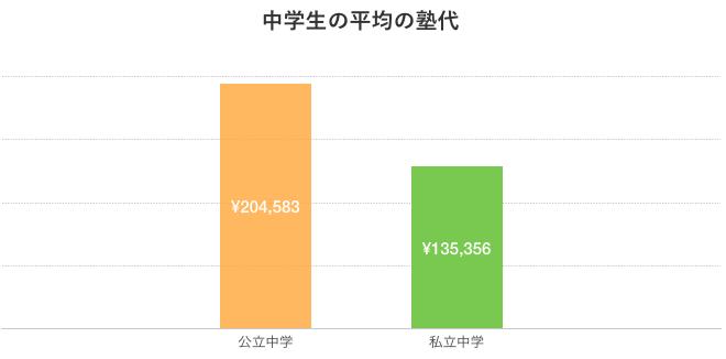 中学生の平均の塾代グラフ