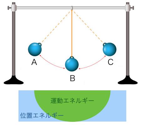 位置エネルギーと運動エネルギーの図