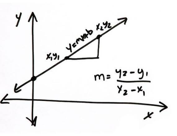 一次関数の勉強法