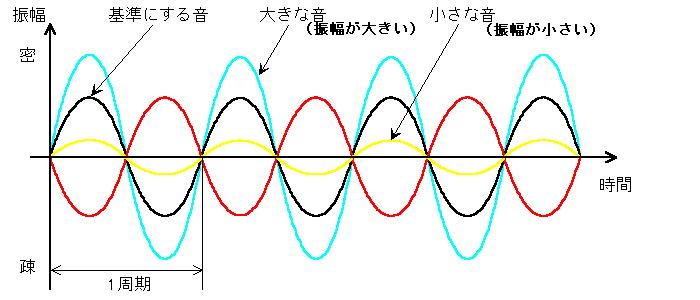 波形:振幅の違い