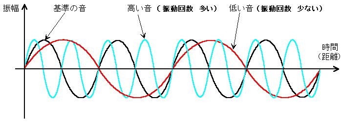波形:振動回数の違い